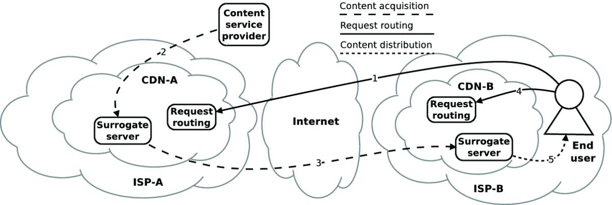 Réseau de diffusion de contenu