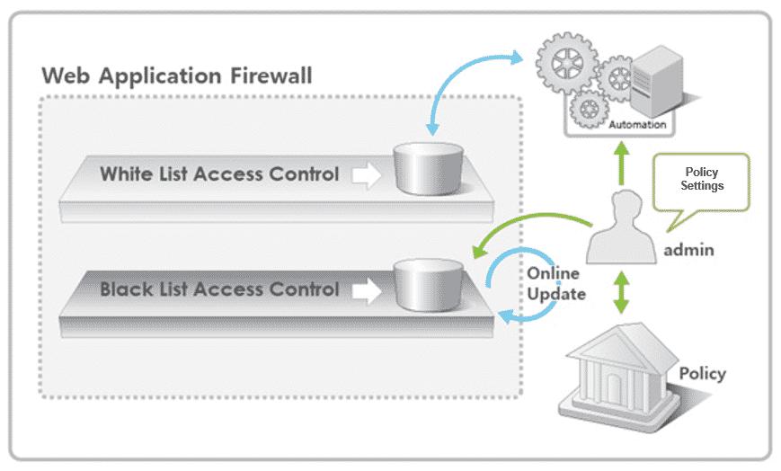 Diagramme du pare-feu d'application Web